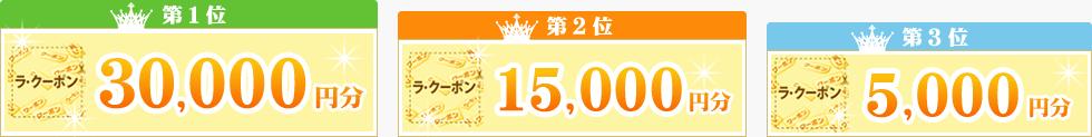 1位 Rakupon 30,000円分 / 2位 Rakupon 15,000円分 / 3位 Rakupon 5,000円分